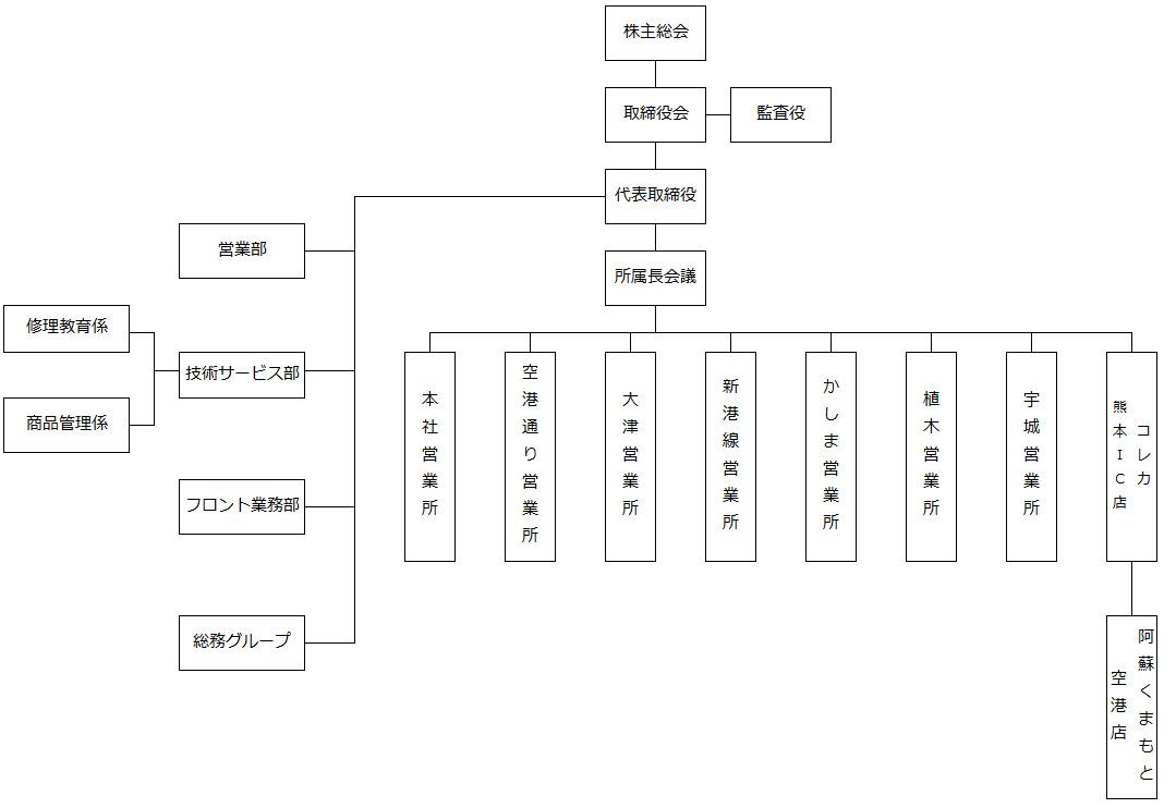 採用情報 熊本中央リース株式会社 組織図